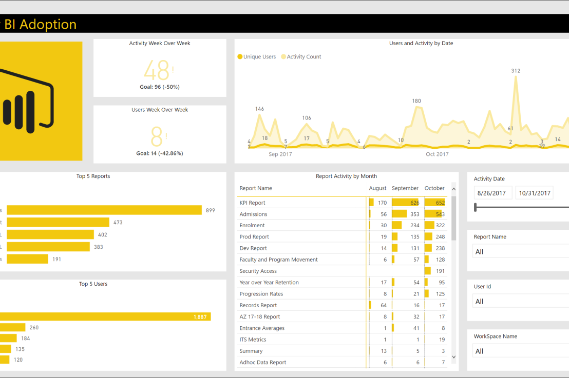 Measuring Power BI Adoption using PowerShell, SharePoint and Power BI – Part 1